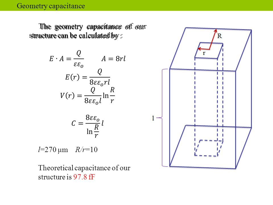 Geometry capacitance The geometry capacitance of our structure can be calculated by : l=270 μm R/r=10 Theoretical capacitance of our structure is 97.8