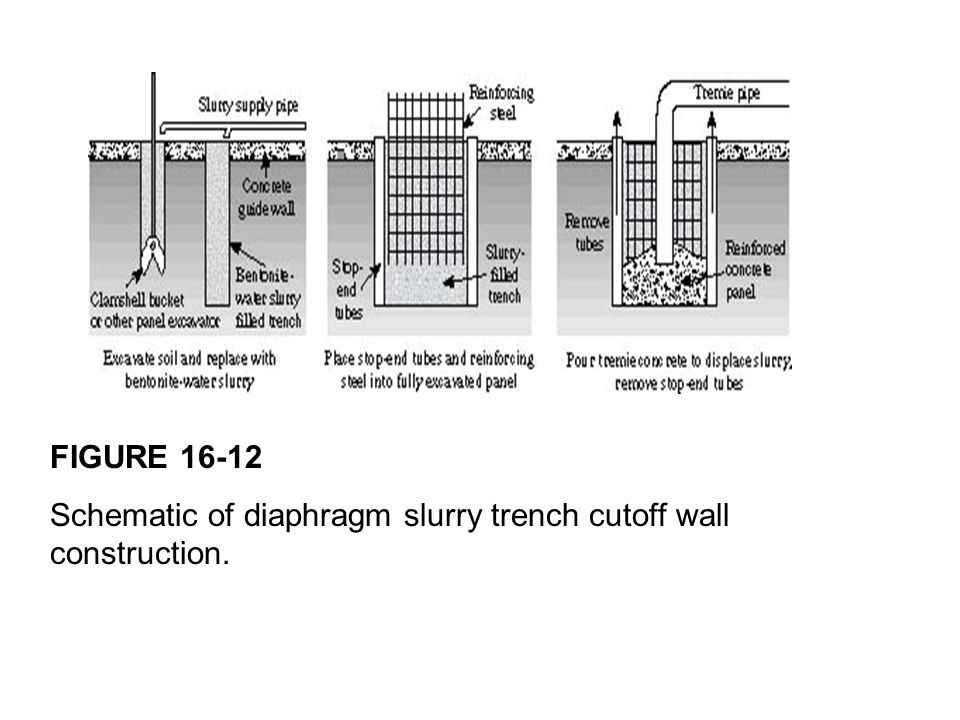 FIGURE 16-12 Schematic of diaphragm slurry trench cutoff wall construction.