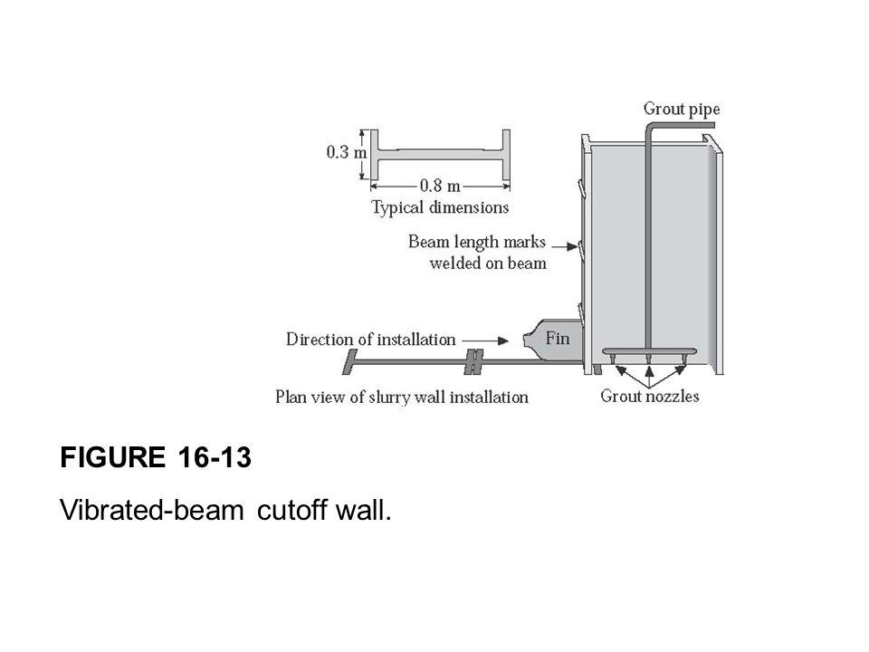 FIGURE 16-13 Vibrated-beam cutoff wall.