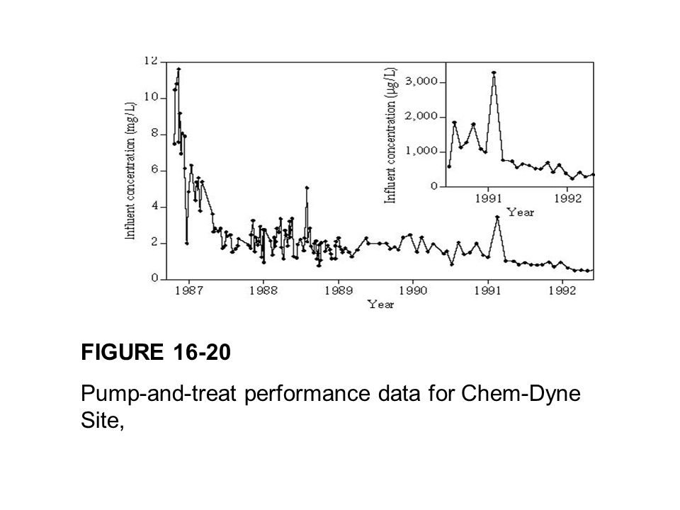 FIGURE 16-20 Pump-and-treat performance data for Chem-Dyne Site,