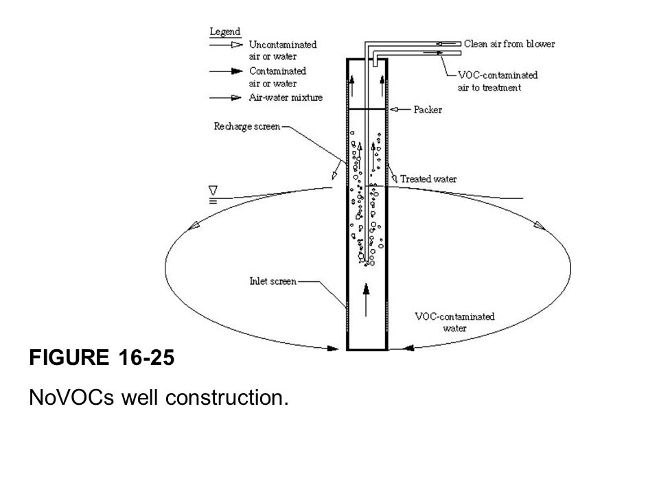 FIGURE 16-25 NoVOCs well construction.