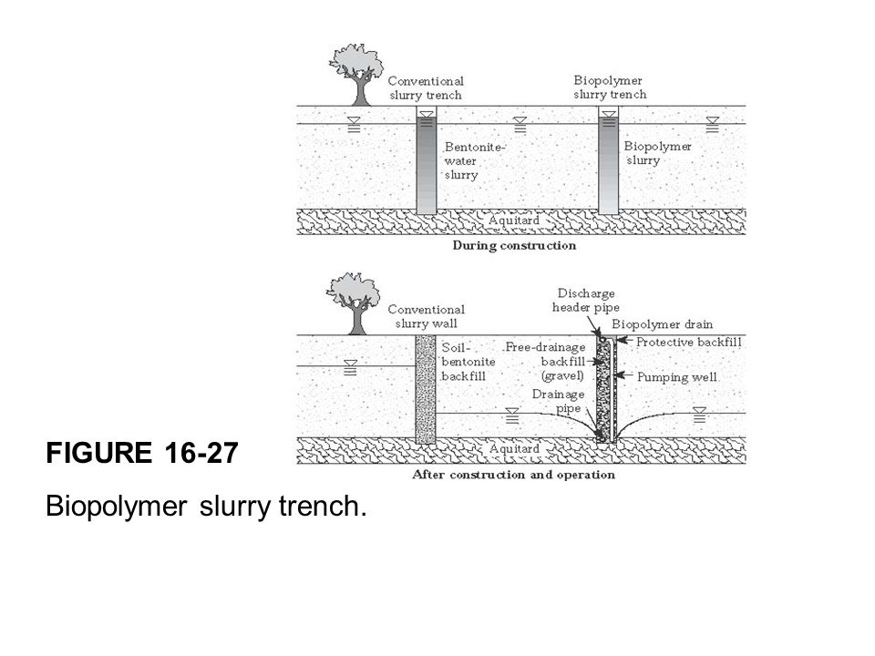 FIGURE 16-27 Biopolymer slurry trench.