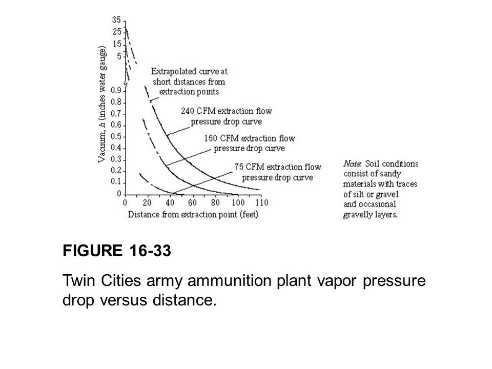 FIGURE 16-33 Twin Cities army ammunition plant vapor pressure drop versus distance.