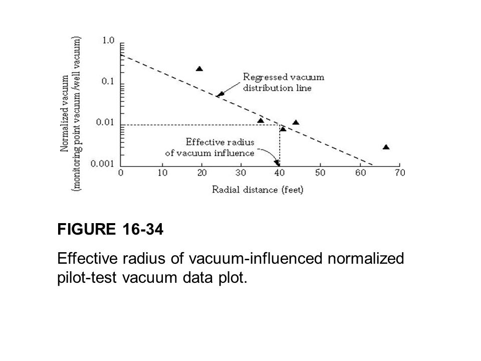 FIGURE 16-34 Effective radius of vacuum-influenced normalized pilot-test vacuum data plot.
