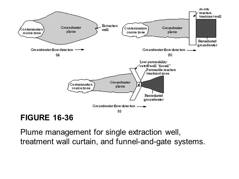 FIGURE 16-36 Plume management for single extraction well, treatment wall curtain, and funnel-and-gate systems.
