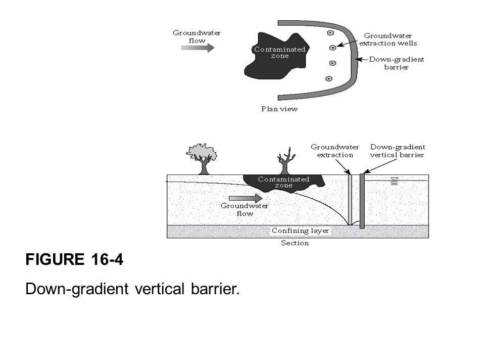 FIGURE 16-4 Down-gradient vertical barrier.