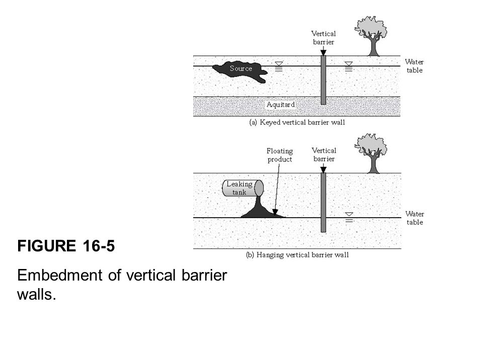 FIGURE 16-5 Embedment of vertical barrier walls.