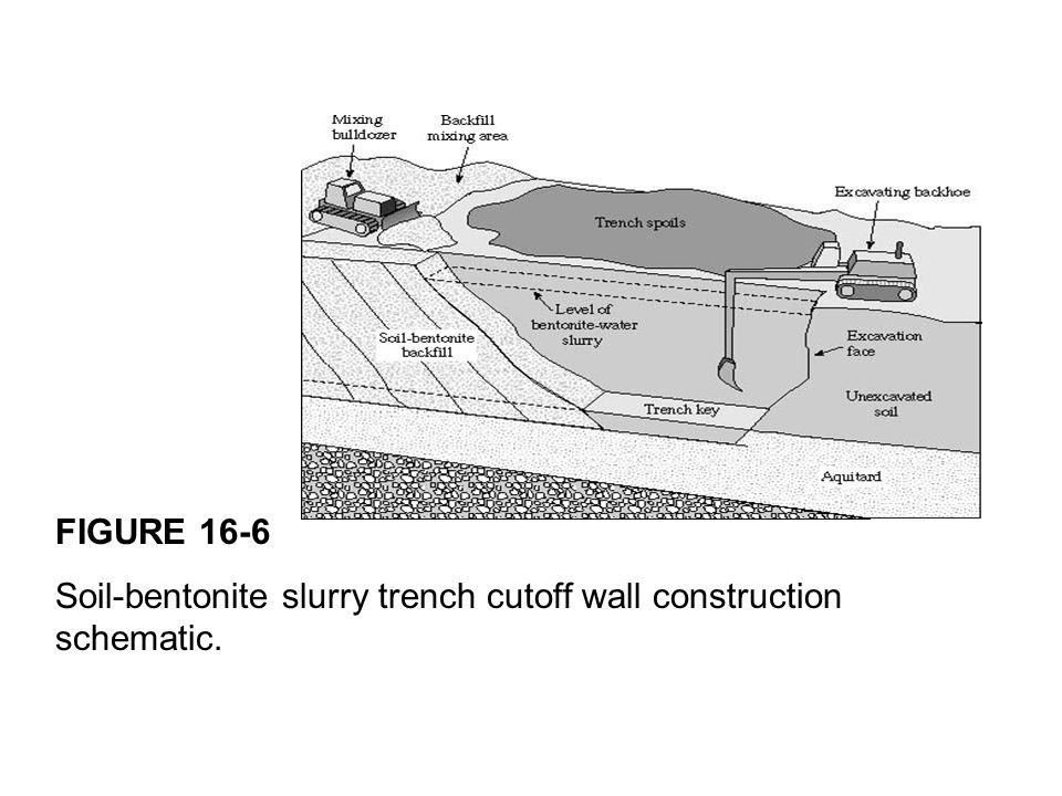 FIGURE 16-6 Soil-bentonite slurry trench cutoff wall construction schematic.