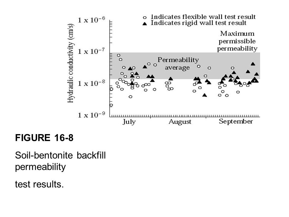 FIGURE 16-8 Soil-bentonite backfill permeability test results.
