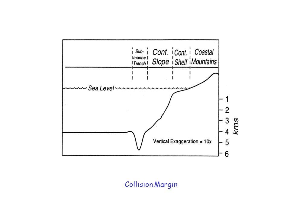 Collision Margin