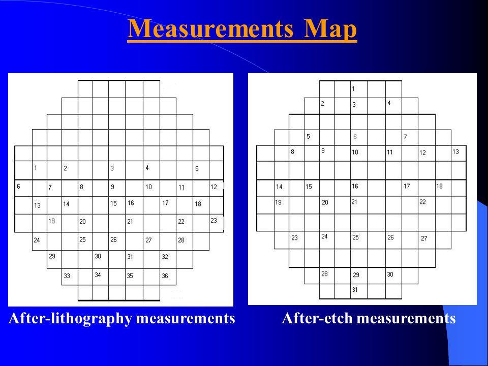 Measurements Map After-lithography measurementsAfter-etch measurements