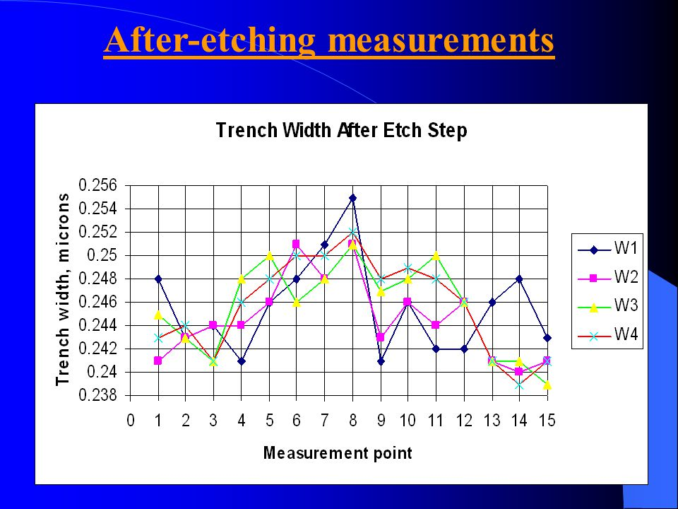 After-etching measurements