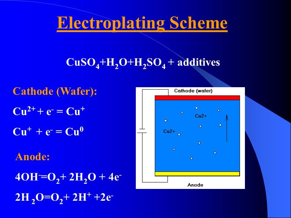Electroplating Scheme CuSO 4 +H 2 O+H 2 SO 4 + additives Cathode (Wafer): Cu 2+ + e - = Cu + Cu + + e - = Cu 0 Anode: 4OH - =O 2 + 2H 2 O + 4e - 2H 2 O=O 2 + 2H + +2e -
