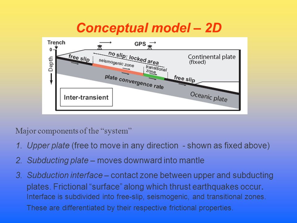 3-D spatial model – layer properties Subduction interface 1.Upper layers – accumulate and release strain elastically 2.Lower layers – respond to stress jump via protracted viscous flow.