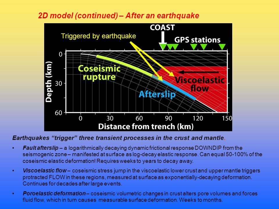 2D model (continued) – After an earthquake Earthquakes trigger three transient processes in the crust and mantle.