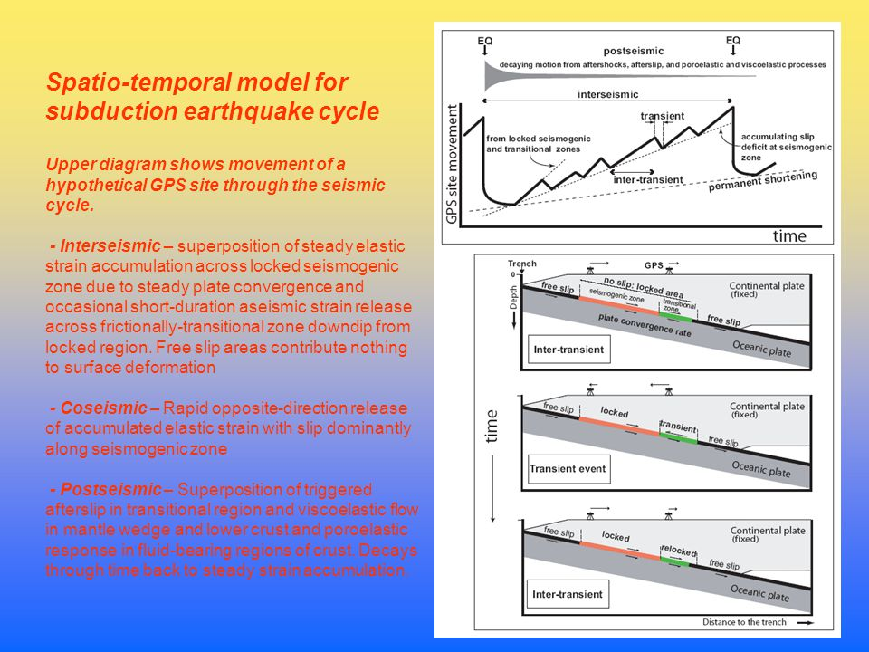 Spatio-temporal model for subduction earthquake cycle Upper diagram shows movement of a hypothetical GPS site through the seismic cycle.