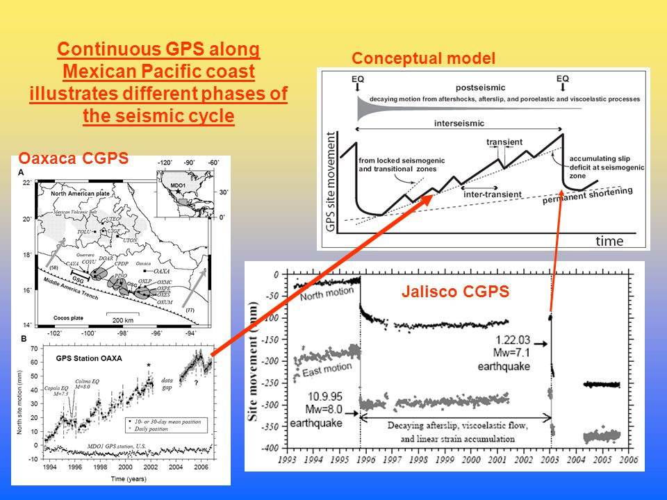 Continuous GPS along Mexican Pacific coast illustrates different phases of the seismic cycle Oaxaca CGPS Jalisco CGPS Conceptual model