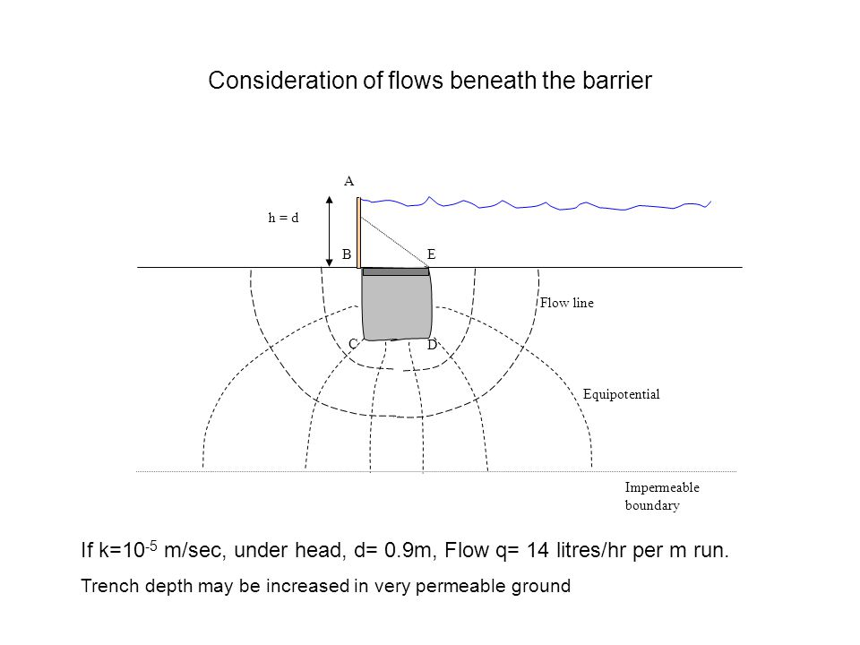 Consideration of flows beneath the barrier E D A B C Flow line h = d Impermeable boundary Equipotential If k=10 -5 m/sec, under head, d= 0.9m, Flow q= 14 litres/hr per m run.