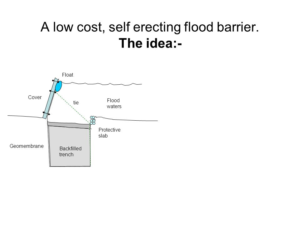A low cost, self erecting flood barrier.