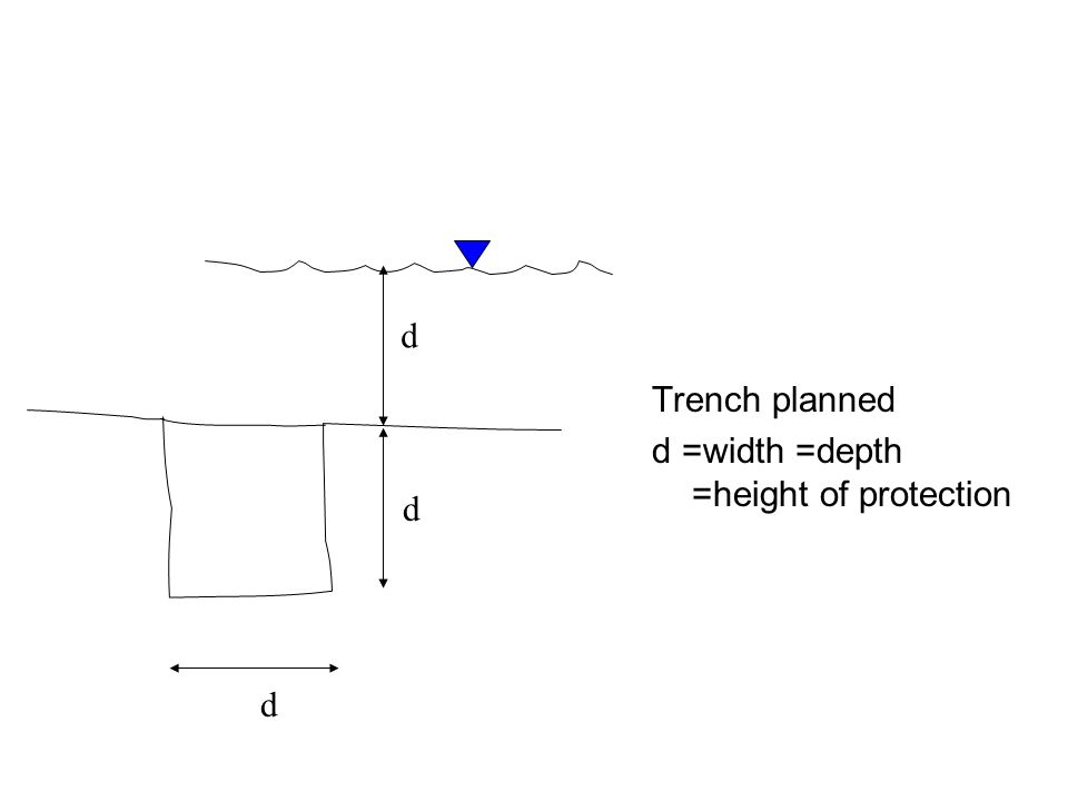 Trench planned d =width =depth =height of protection d d d