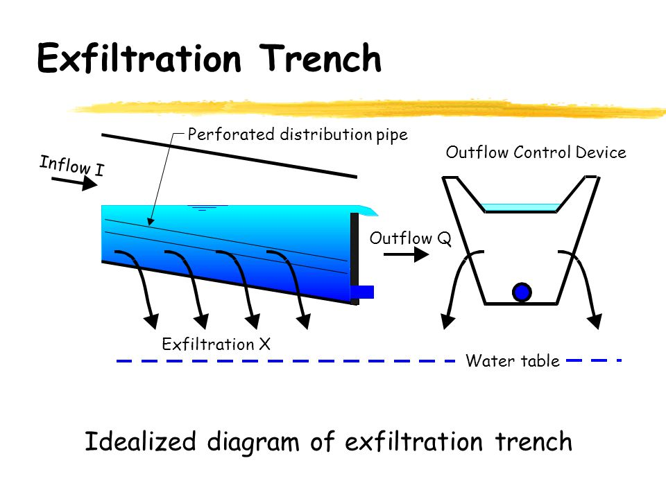 Exfiltration Trench Idealized diagram of exfiltration trench Perforated distribution pipe Outflow Control Device Exfiltration X Water table Outflow Q Inflow I