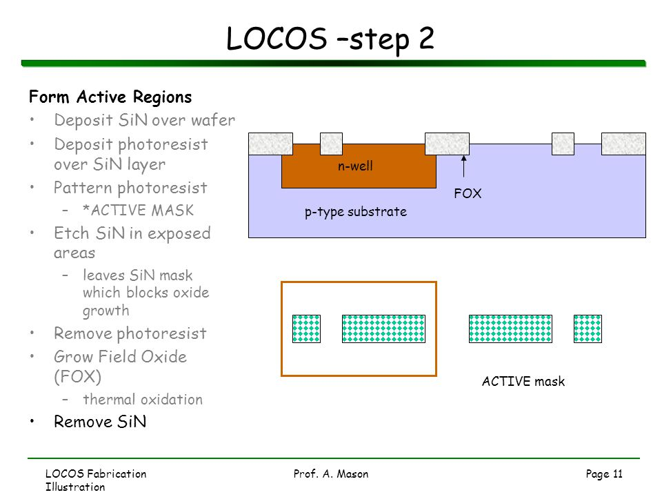 LOCOS Fabrication Illustration Prof. A. MasonPage 11 LOCOS –step 2 ACTIVE mask p-type substrate n-well Form Active Regions Deposit SiN over wafer Depo