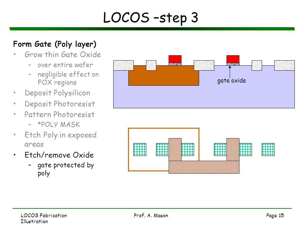 LOCOS Fabrication Illustration Prof. A. MasonPage 15 LOCOS –step 3 Form Gate (Poly layer) Grow thin Gate Oxide –over entire wafer –negligible effect o