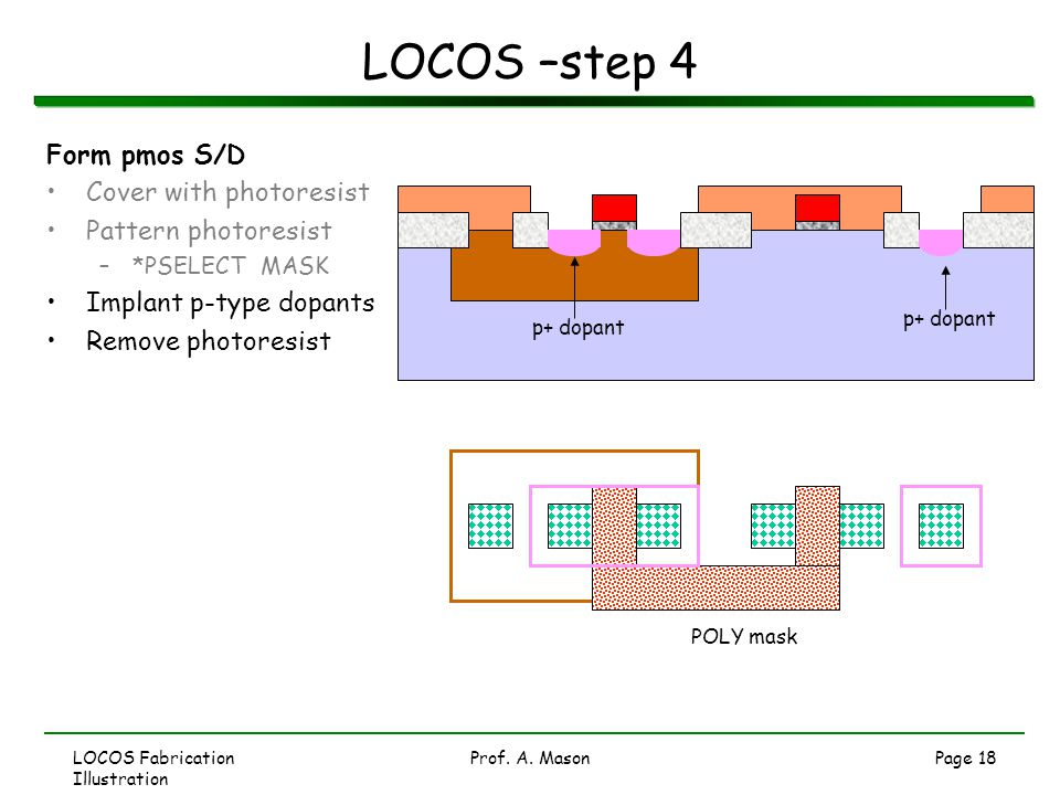 LOCOS Fabrication Illustration Prof. A. MasonPage 18 LOCOS –step 4 Form pmos S/D Cover with photoresist Pattern photoresist –*PSELECT MASK Implant p-t