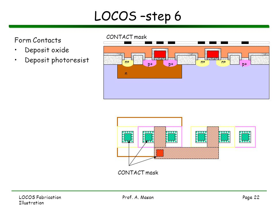 LOCOS Fabrication Illustration Prof. A. MasonPage 22 LOCOS –step 6 Form Contacts Deposit oxide Deposit photoresist CONTACT mask p+ n n+ CONTACT mask