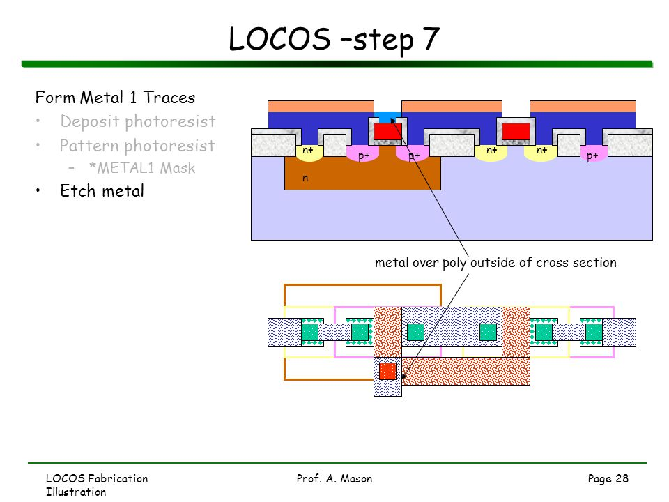 LOCOS Fabrication Illustration Prof. A. MasonPage 28 LOCOS –step 7 Form Metal 1 Traces Deposit photoresist Pattern photoresist –*METAL1 Mask Etch meta