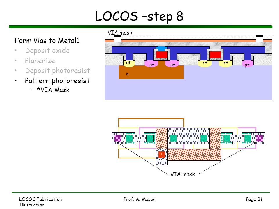 LOCOS Fabrication Illustration Prof. A. MasonPage 31 LOCOS –step 8 Form Vias to Metal1 Deposit oxide Planerize Deposit photoresist Pattern photoresist