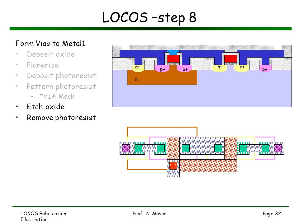 LOCOS Fabrication Illustration Prof. A. MasonPage 32 LOCOS –step 8 Form Vias to Metal1 Deposit oxide Planerize Deposit photoresist Pattern photoresist
