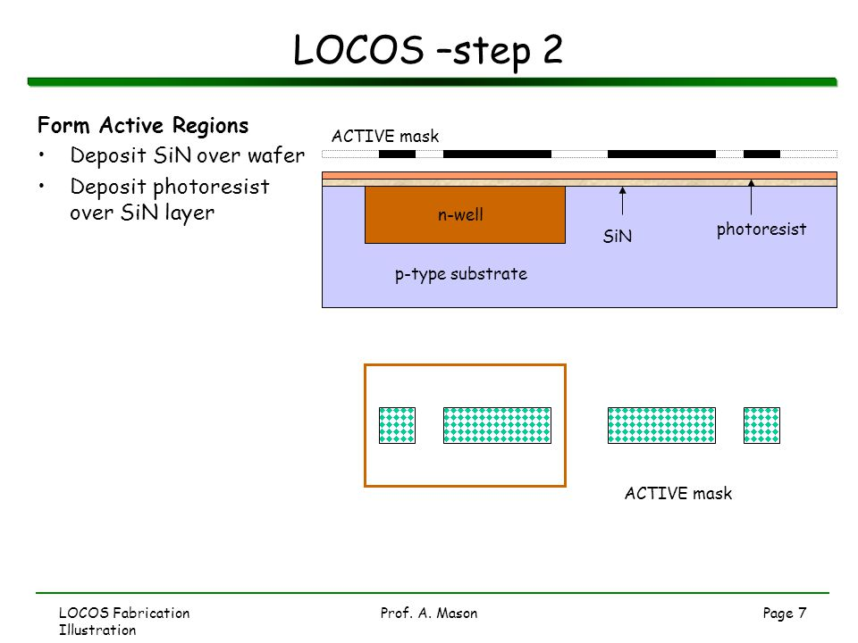 LOCOS Fabrication Illustration Prof. A. MasonPage 7 LOCOS –step 2 Form Active Regions Deposit SiN over wafer Deposit photoresist over SiN layer ACTIVE