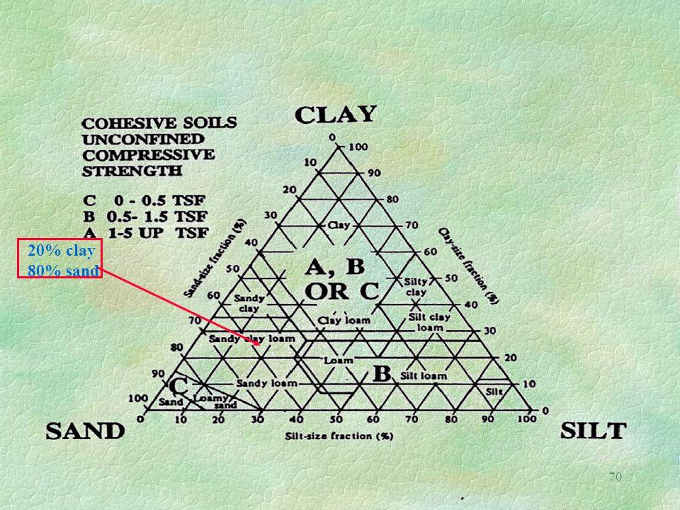 70 20% clay 80% sand