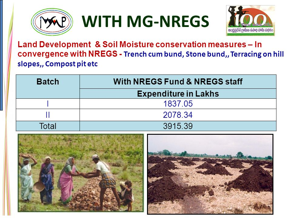 Land Development & Soil Moisture conservation measures – In convergence with NREGS - Trench cum bund, Stone bund,, Terracing on hill slopes,, Compost