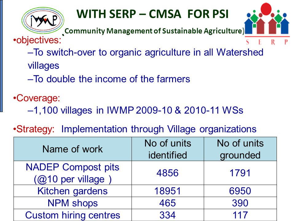 WITH SERP – CMSA FOR PSI ( Community Management of Sustainable Agriculture) objectives: –To switch-over to organic agriculture in all Watershed villag