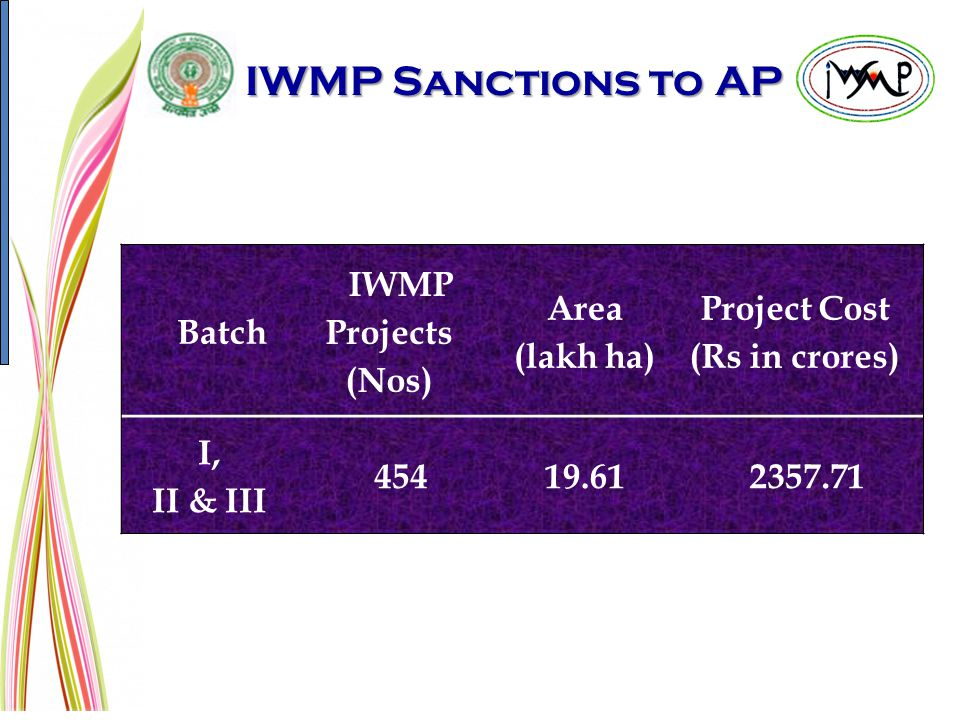 IWMP Sanctions to AP Batch IWMP Projects (Nos) Area (lakh ha) Project Cost (Rs in crores) I, II & III 45419.612357.71
