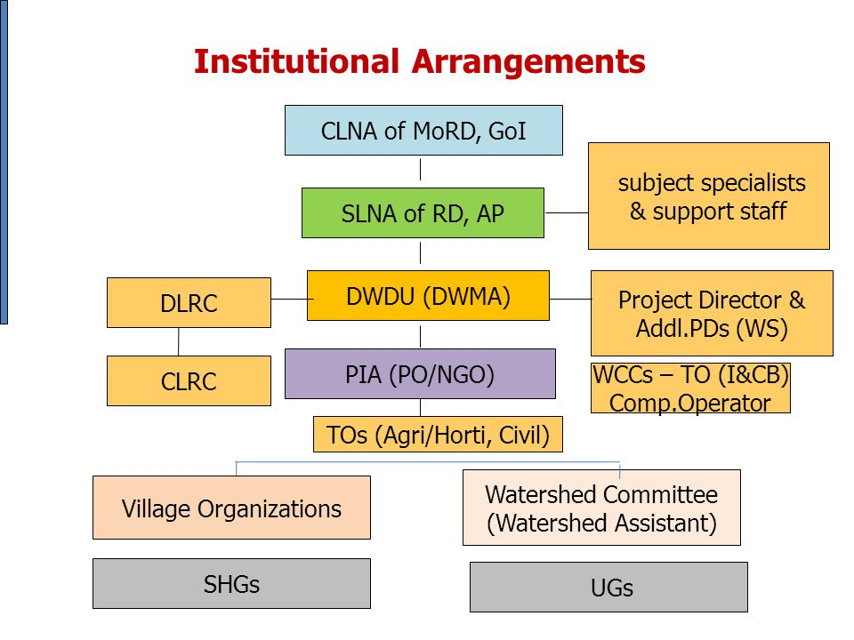 Institutional Arrangements CLNA of MoRD, GoI SLNA of RD, AP DWDU (DWMA) PIA (PO/NGO) Watershed Committee (Watershed Assistant) UGs subject specialists