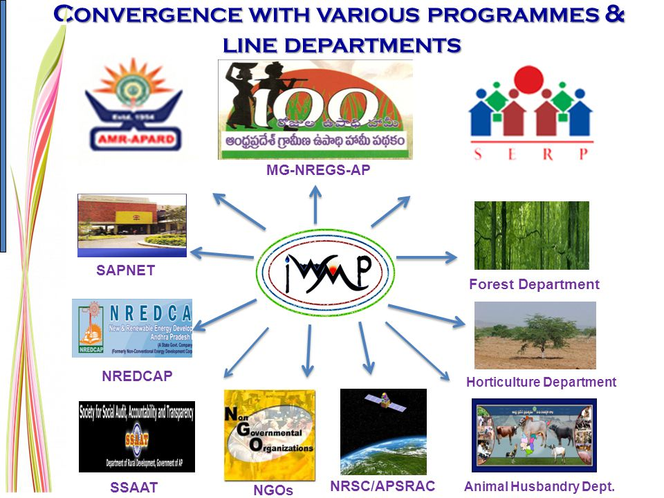 C ONVERGENCE WITH VARIOUS PROGRAMMES & LINE DEPARTMENTS LINE DEPARTMENTS Forest Department Horticulture Department Animal Husbandry Dept. MG-NREGS-AP