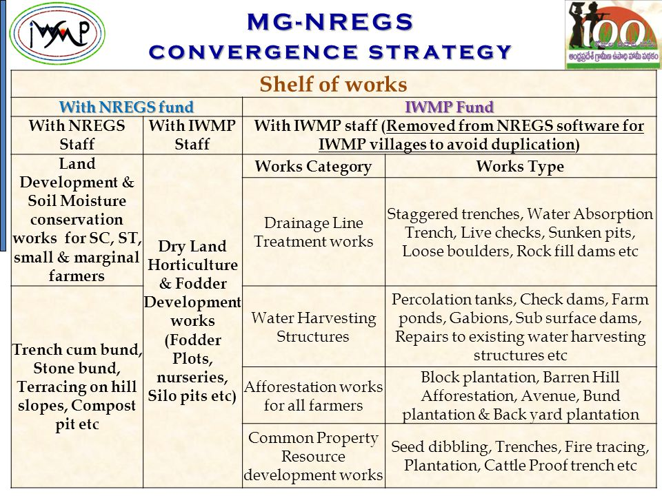 Shelf of works With NREGS fund IWMP Fund With NREGS Staff With IWMP Staff With IWMP staff (Removed from NREGS software for IWMP villages to avoid dupl