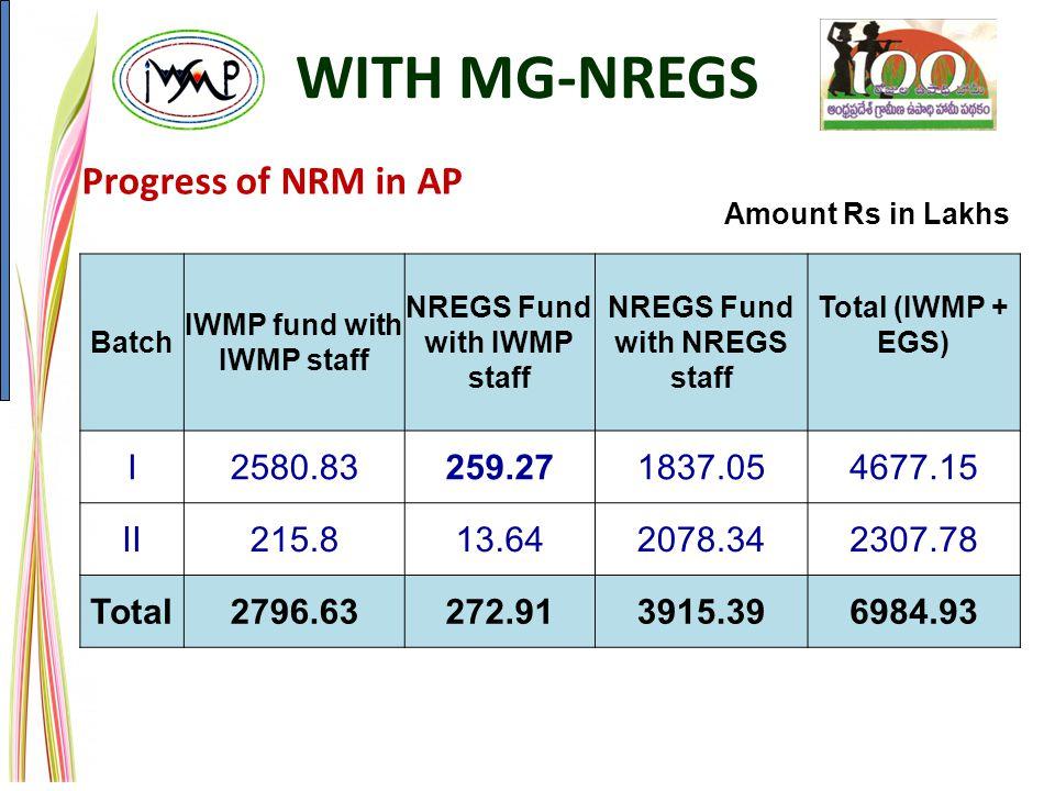 Progress of NRM in AP Batch IWMP fund with IWMP staff NREGS Fund with IWMP staff NREGS Fund with NREGS staff Total (IWMP + EGS) I2580.83259.271837.054