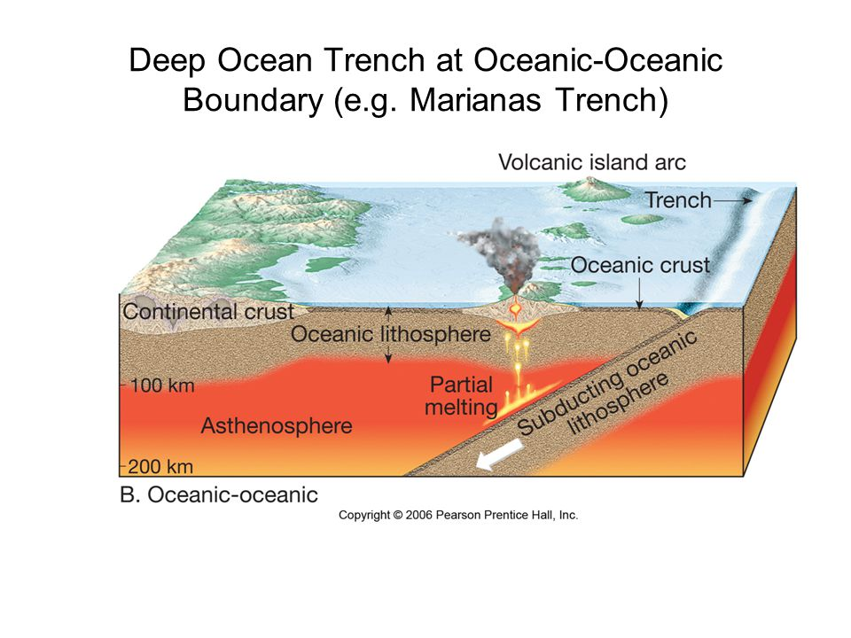 Deep Ocean Trench at Oceanic-Oceanic Boundary (e.g. Marianas Trench)