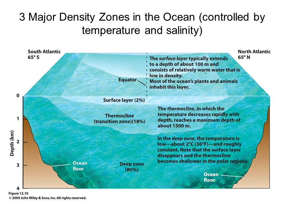 3 Major Density Zones in the Ocean (controlled by temperature and salinity)