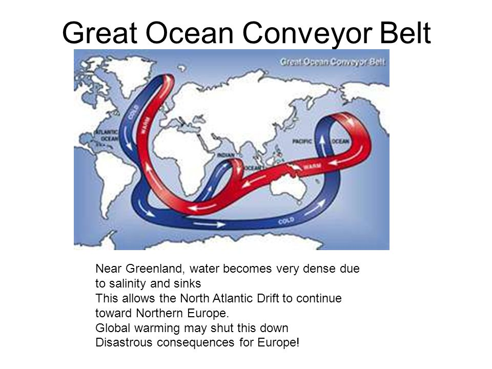 Great Ocean Conveyor Belt Near Greenland, water becomes very dense due to salinity and sinks This allows the North Atlantic Drift to continue toward Northern Europe.
