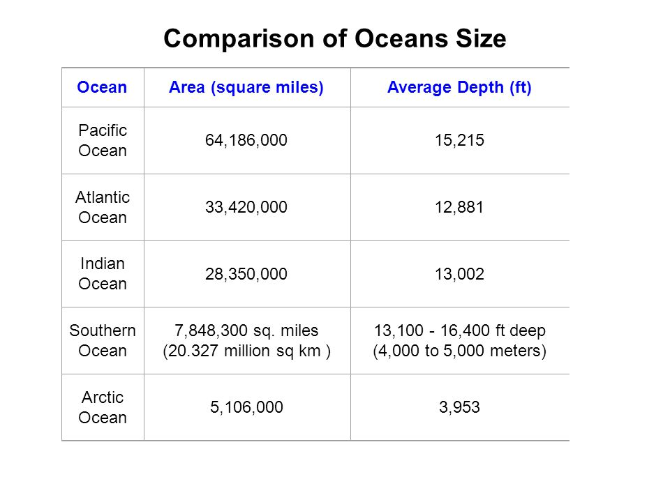 OceanArea (square miles)Average Depth (ft)Deepest depth (ft) Pacific Ocean 64,186,00015,215Mariana Trench, 36,200 ft deep Atlantic Ocean 33,420,00012,