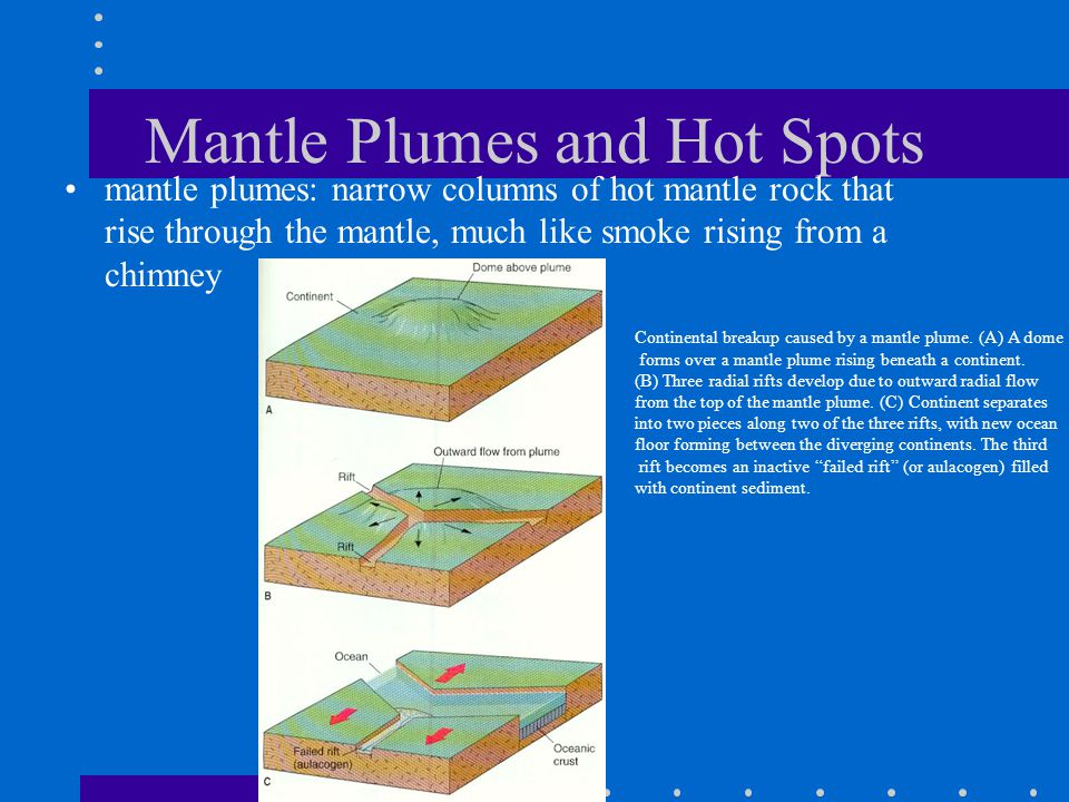 Mantle Plumes and Hot Spots mantle plumes: narrow columns of hot mantle rock that rise through the mantle, much like smoke rising from a chimney Continental breakup caused by a mantle plume.