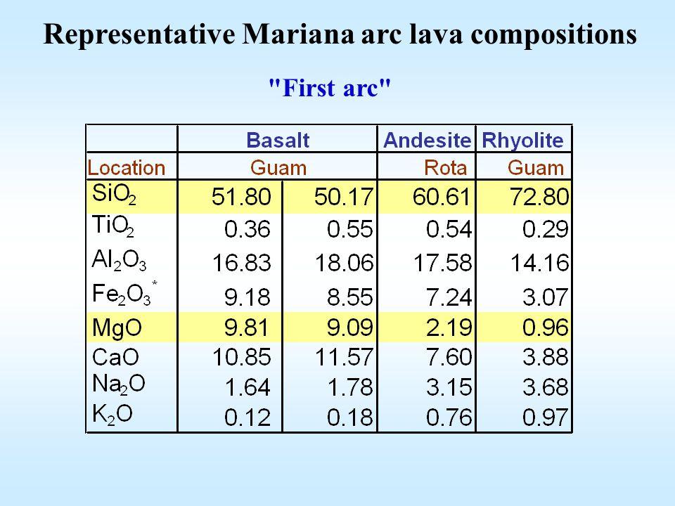 Representative Mariana arc lava compositions First arc