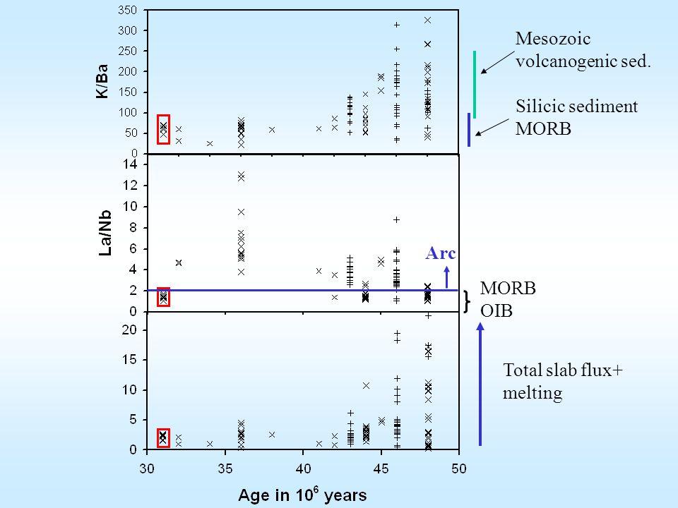Mesozoic volcanogenic sed. Silicic sediment MORB Arc MORB OIB Total slab flux+ melting