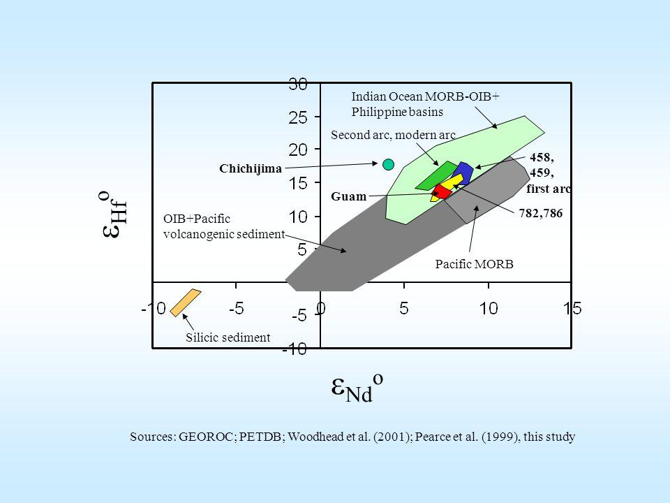  Nd o  Hf o OIB+Pacific volcanogenic sediment Silicic sediment Indian Ocean MORB-OIB+ Philippine basins Pacific MORB Sources: GEOROC; PETDB; Woodhead et al.