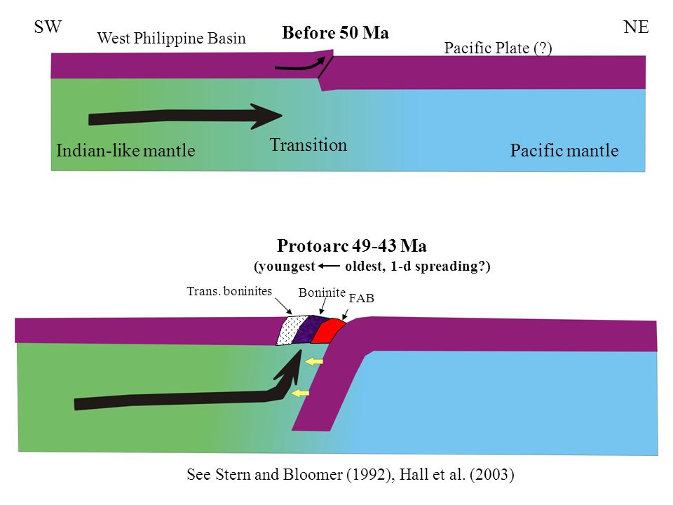 Indian-like mantlePacific mantle SWNE Transition West Philippine Basin Pacific Plate ( ) Protoarc 49-43 Ma (youngest oldest, 1-d spreading ) Before 50 Ma See Stern and Bloomer (1992), Hall et al.